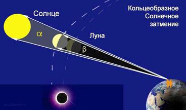 Схема Кольцевого Солнечного затмения