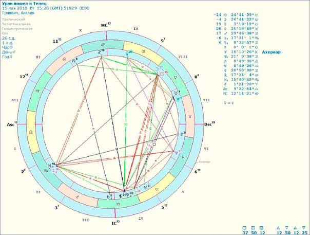 Астрологическая карта события ингрессии Урана в Телец